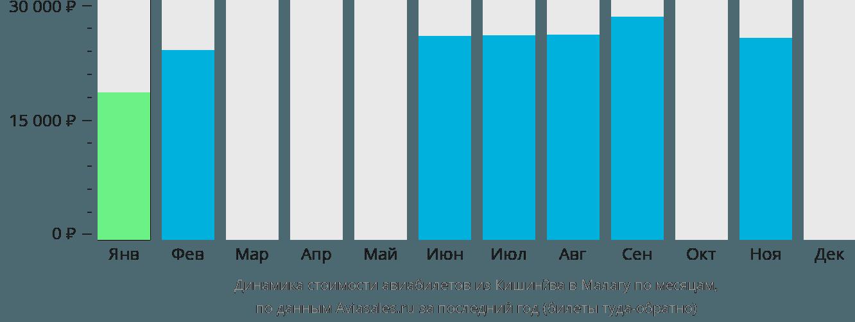 Динамика стоимости авиабилетов из Кишинёва в Малагу по месяцам