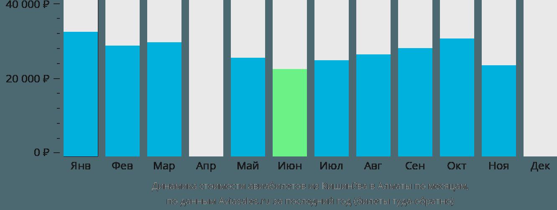 Динамика стоимости авиабилетов из Кишинёва в Алматы по месяцам