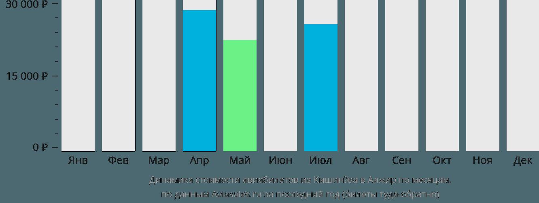 Динамика стоимости авиабилетов из Кишинёва в Алжир по месяцам