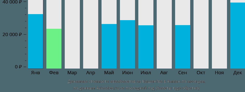 Динамика стоимости авиабилетов из Кишинёва в Амман по месяцам