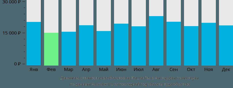 Динамика стоимости авиабилетов из Кишинёва в Амстердам по месяцам