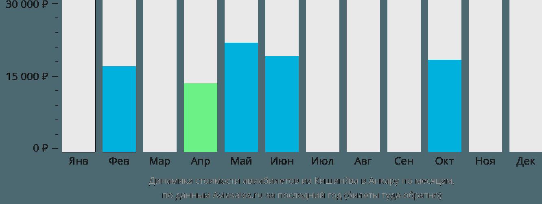 Динамика стоимости авиабилетов из Кишинёва в Анкару по месяцам