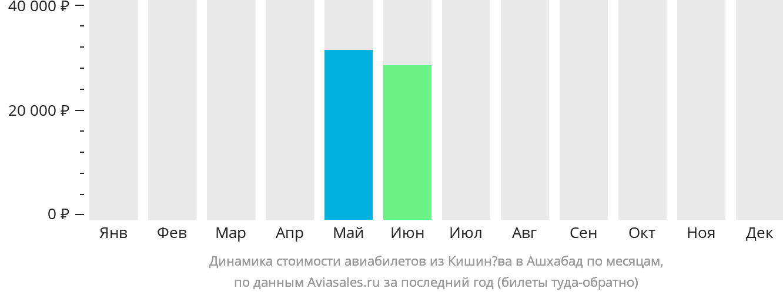 Динамика стоимости авиабилетов из Кишинёва в Ашхабад по месяцам