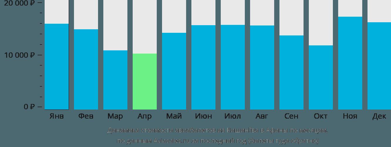 Динамика стоимости авиабилетов из Кишинёва в Афины по месяцам