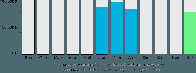 Динамика стоимости авиабилетов из Кишинёва в Атланту по месяцам