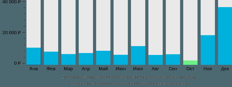 Динамика стоимости авиабилетов из Кишинёва в Австрию по месяцам