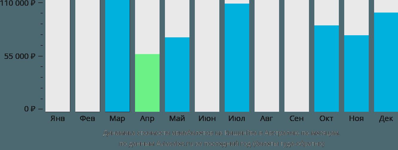 Динамика стоимости авиабилетов из Кишинёва в Австралию по месяцам
