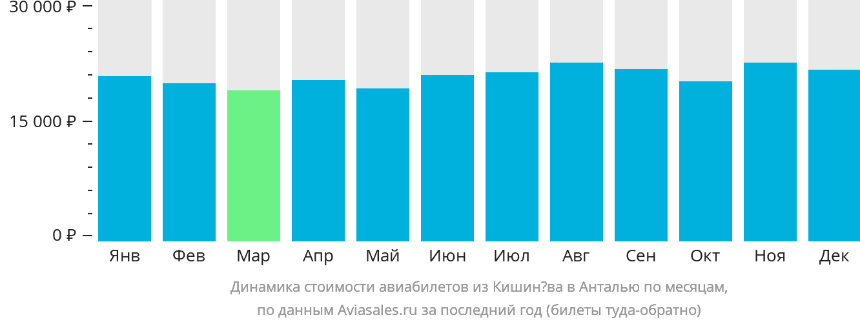 Динамика стоимости авиабилетов из Кишинёва в Анталью по месяцам