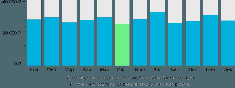 Динамика стоимости авиабилетов из Кишинёва в Баку по месяцам