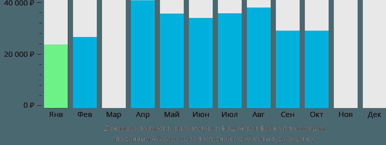 Динамика стоимости авиабилетов из Кишинёва в Барнаул по месяцам