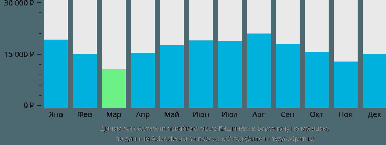 Динамика стоимости авиабилетов из Кишинёва в Барселону по месяцам