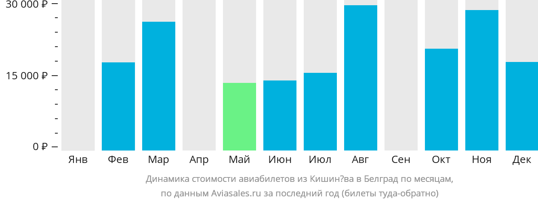 Динамика стоимости авиабилетов из Кишинёва в Белград по месяцам