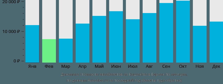 Динамика стоимости авиабилетов из Кишинёва в Берлин по месяцам