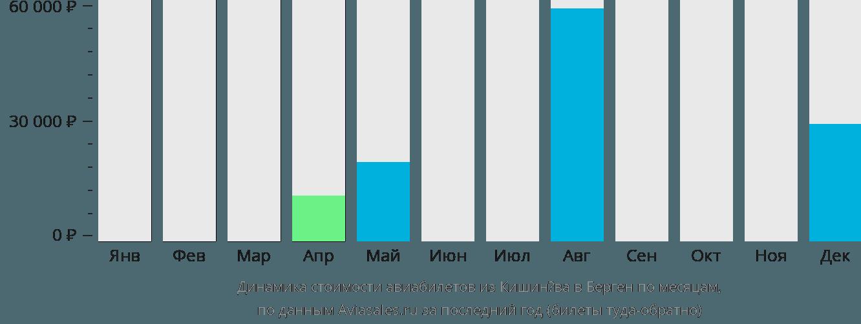 Динамика стоимости авиабилетов из Кишинёва в Берген по месяцам