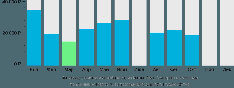Динамика стоимости авиабилетов из Кишинёва в Болгарию по месяцам