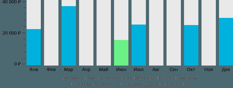 Динамика стоимости авиабилетов из Кишинёва в Бильбао по месяцам
