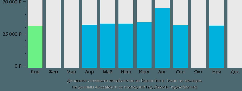 Динамика стоимости авиабилетов из Кишинёва в Пекин по месяцам