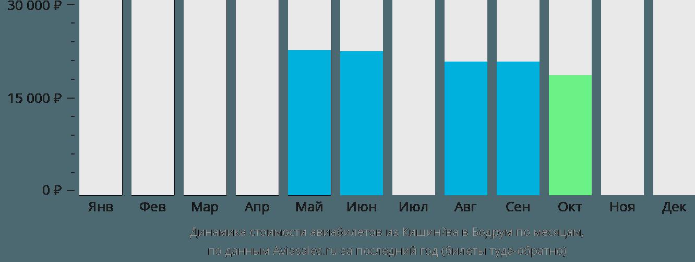 Динамика стоимости авиабилетов из Кишинёва в Бодрум по месяцам