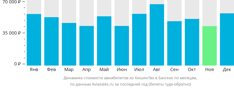 Динамика стоимости авиабилетов из Кишинёва в Бангкок по месяцам