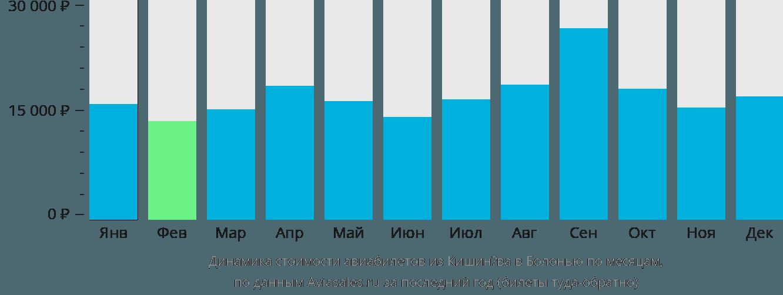Динамика стоимости авиабилетов из Кишинёва в Болонью по месяцам