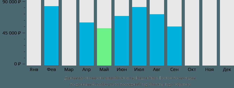 Динамика стоимости авиабилетов из Кишинёва в Бостон по месяцам