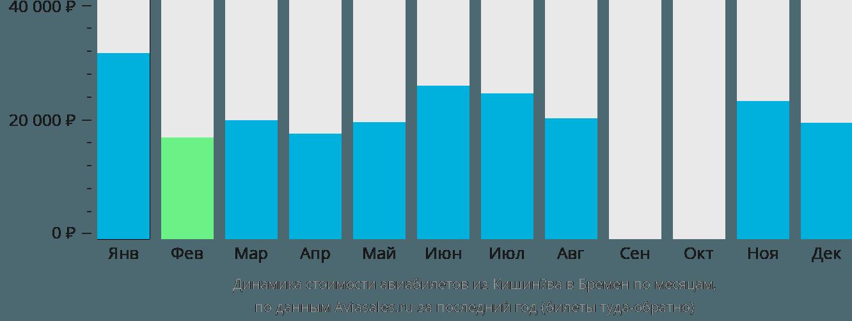 Динамика стоимости авиабилетов из Кишинёва в Бремен по месяцам