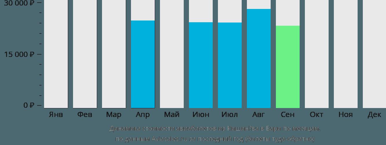 Динамика стоимости авиабилетов из Кишинёва в Бари по месяцам