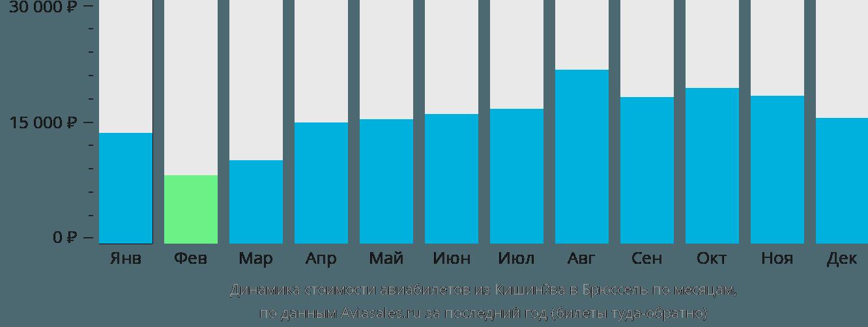 Динамика стоимости авиабилетов из Кишинёва в Брюссель по месяцам