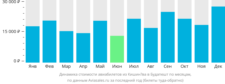 Динамика стоимости авиабилетов из Кишинёва в Будапешт по месяцам
