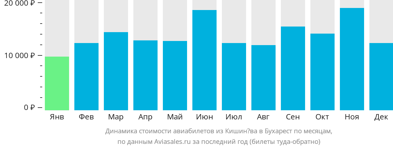 Динамика стоимости авиабилетов из Кишинёва в Бухарест по месяцам