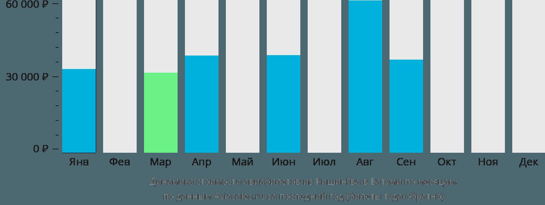 Динамика стоимости авиабилетов из Кишинёва в Батуми по месяцам