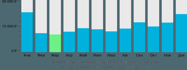 Динамика стоимости авиабилетов из Кишинёва в Беларусь по месяцам