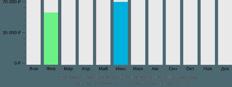 Динамика стоимости авиабилетов из Кишинёва в Калькутту по месяцам