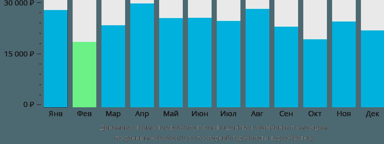 Динамика стоимости авиабилетов из Кишинёва в Челябинск по месяцам