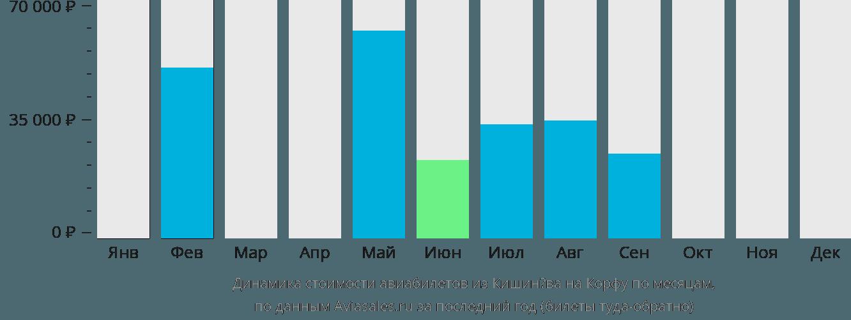 Динамика стоимости авиабилетов из Кишинёва на Корфу по месяцам