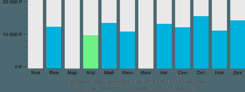 Динамика стоимости авиабилетов из Кишинёва в Кёльн по месяцам