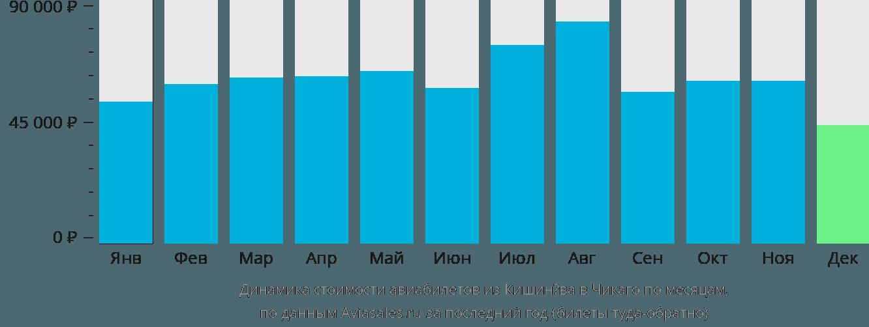 Динамика стоимости авиабилетов из Кишинёва в Чикаго по месяцам