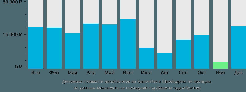 Динамика стоимости авиабилетов из Кишинёва в Швейцарию по месяцам