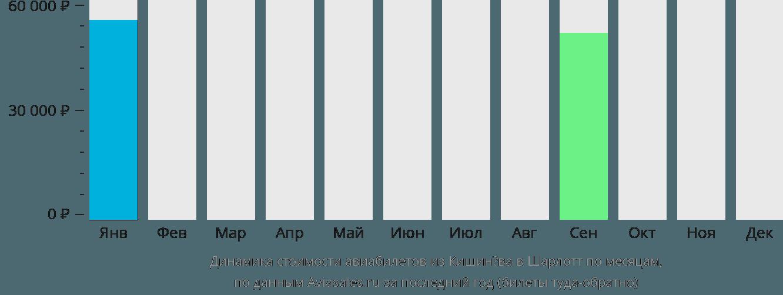 Динамика стоимости авиабилетов из Кишинёва в Шарлотт по месяцам