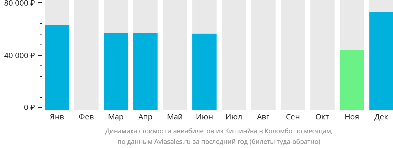 Динамика стоимости авиабилетов из Кишинёва в Коломбо по месяцам