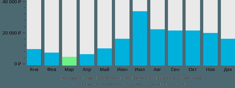 Динамика стоимости авиабилетов из Кишинёва в Копенгаген по месяцам