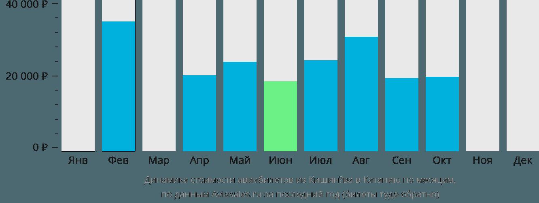 Динамика стоимости авиабилетов из Кишинёва в Катанию по месяцам