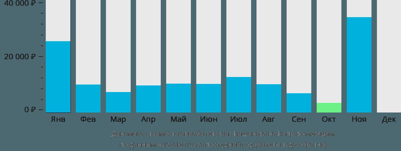 Динамика стоимости авиабилетов из Кишинёва на Кипр по месяцам