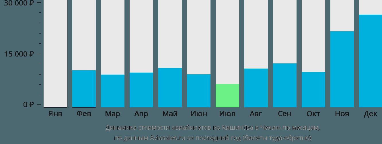 Динамика стоимости авиабилетов из Кишинёва в Чехию по месяцам