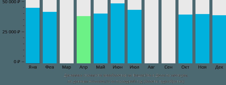 Динамика стоимости авиабилетов из Кишинёва в Дели по месяцам