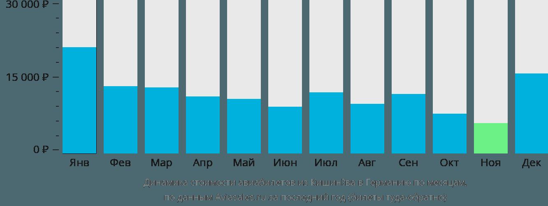 Динамика стоимости авиабилетов из Кишинёва в Германию по месяцам