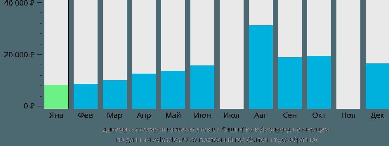 Динамика стоимости авиабилетов из Кишинёва в Дортмунд по месяцам