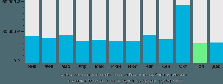 Динамика стоимости авиабилетов из Кишинёва в Дублин по месяцам