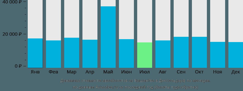 Динамика стоимости авиабилетов из Кишинёва в Дюссельдорф по месяцам
