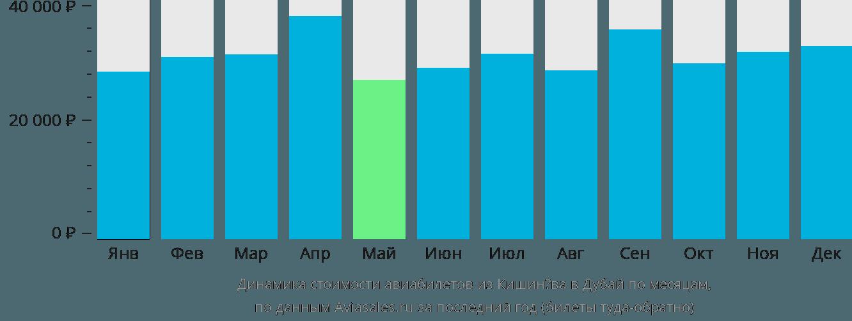 Динамика стоимости авиабилетов из Кишинёва в Дубай по месяцам